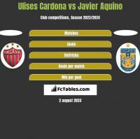 Ulises Cardona vs Javier Aquino h2h player stats