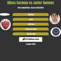 Ulises Cardona vs Javier Guemez h2h player stats