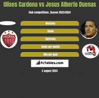 Ulises Cardona vs Jesus Alberto Duenas h2h player stats