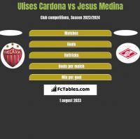 Ulises Cardona vs Jesus Medina h2h player stats