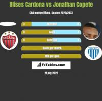 Ulises Cardona vs Jonathan Copete h2h player stats