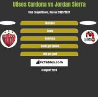 Ulises Cardona vs Jordan Sierra h2h player stats