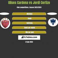 Ulises Cardona vs Jordi Cortizo h2h player stats
