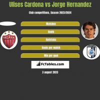 Ulises Cardona vs Jorge Hernandez h2h player stats