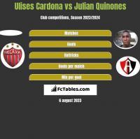 Ulises Cardona vs Julian Quinones h2h player stats