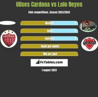 Ulises Cardona vs Lolo Reyes h2h player stats