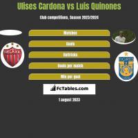 Ulises Cardona vs Luis Quinones h2h player stats
