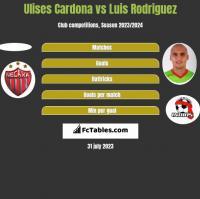 Ulises Cardona vs Luis Rodriguez h2h player stats