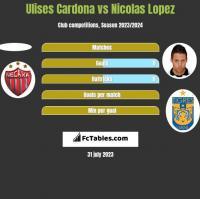 Ulises Cardona vs Nicolas Lopez h2h player stats