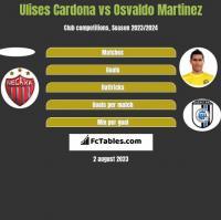 Ulises Cardona vs Osvaldo Martinez h2h player stats