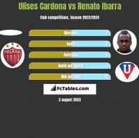 Ulises Cardona vs Renato Ibarra h2h player stats