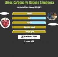 Ulises Cardona vs Rubens Sambueza h2h player stats