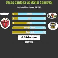 Ulises Cardona vs Walter Sandoval h2h player stats