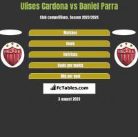 Ulises Cardona vs Daniel Parra h2h player stats