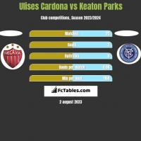 Ulises Cardona vs Keaton Parks h2h player stats