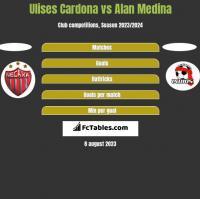 Ulises Cardona vs Alan Medina h2h player stats