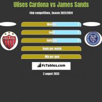 Ulises Cardona vs James Sands h2h player stats