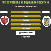 Ulises Cardona vs Raymundo Fulgencio h2h player stats