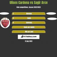 Ulises Cardona vs Sagir Arce h2h player stats