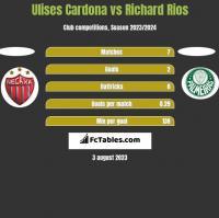 Ulises Cardona vs Richard Rios h2h player stats
