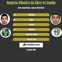 Rogerio Oliveira da Silva vs Danilo h2h player stats