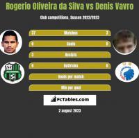 Rogerio Oliveira da Silva vs Denis Vavro h2h player stats