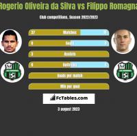 Rogerio Oliveira da Silva vs Filippo Romagna h2h player stats