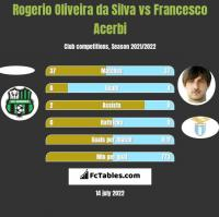 Rogerio Oliveira da Silva vs Francesco Acerbi h2h player stats