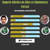 Rogerio Oliveira da Silva vs Giammarco Ferrari h2h player stats