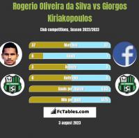 Rogerio Oliveira da Silva vs Giorgos Kiriakopoulos h2h player stats