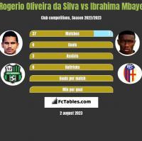 Rogerio Oliveira da Silva vs Ibrahima Mbaye h2h player stats