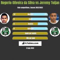 Rogerio Oliveira da Silva vs Jeremy Toljan h2h player stats