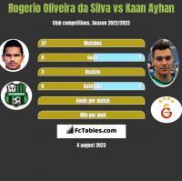 Rogerio Oliveira da Silva vs Kaan Ayhan h2h player stats