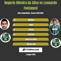 Rogerio Oliveira da Silva vs Leonardo Fontanesi h2h player stats