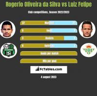 Rogerio Oliveira da Silva vs Luiz Felipe h2h player stats