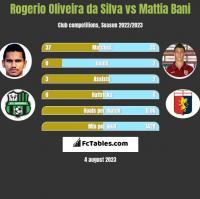 Rogerio Oliveira da Silva vs Mattia Bani h2h player stats