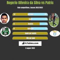 Rogerio Oliveira da Silva vs Patric h2h player stats