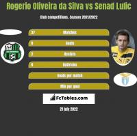 Rogerio Oliveira da Silva vs Senad Lulic h2h player stats