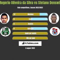 Rogerio Oliveira da Silva vs Stefano Denswil h2h player stats