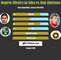 Rogerio Oliveira da Silva vs Vlad Chiriches h2h player stats