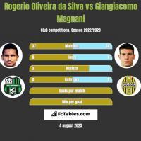 Rogerio Oliveira da Silva vs Giangiacomo Magnani h2h player stats