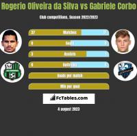 Rogerio Oliveira da Silva vs Gabriele Corbo h2h player stats