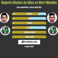 Rogerio Oliveira da Silva vs Mert Mueldur h2h player stats