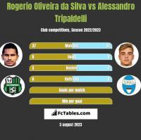 Rogerio Oliveira da Silva vs Alessandro Tripaldelli h2h player stats
