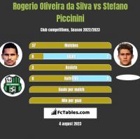 Rogerio Oliveira da Silva vs Stefano Piccinini h2h player stats