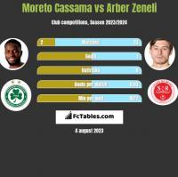 Moreto Cassama vs Arber Zeneli h2h player stats