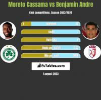 Moreto Cassama vs Benjamin Andre h2h player stats