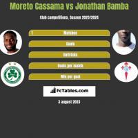 Moreto Cassama vs Jonathan Bamba h2h player stats