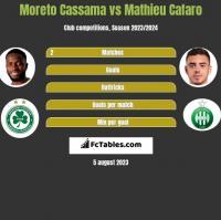 Moreto Cassama vs Mathieu Cafaro h2h player stats