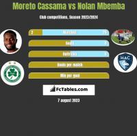 Moreto Cassama vs Nolan Mbemba h2h player stats